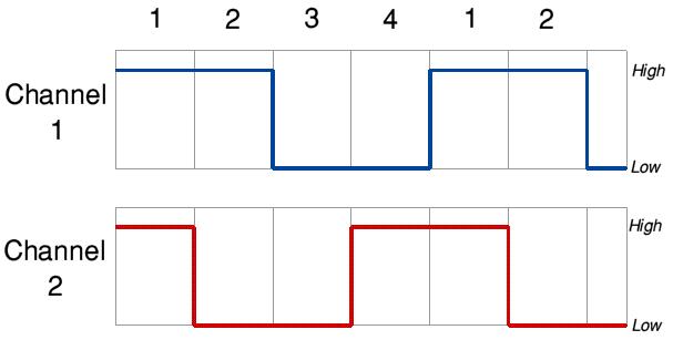 quadrature_phases